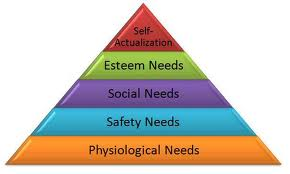 Happiness as seen on Maslow's Hierarchy of Needs